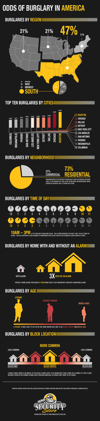 Odds of Burglary in America Infographic.png